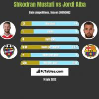 Shkodran Mustafi vs Jordi Alba h2h player stats