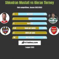 Shkodran Mustafi vs Kieran Tierney h2h player stats