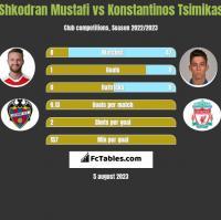 Shkodran Mustafi vs Konstantinos Tsimikas h2h player stats