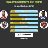 Shkodran Mustafi vs Kurt Zouma h2h player stats