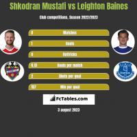 Shkodran Mustafi vs Leighton Baines h2h player stats