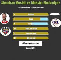 Shkodran Mustafi vs Maksim Medvedyev h2h player stats