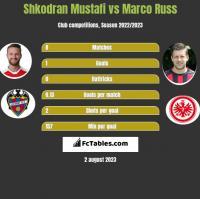 Shkodran Mustafi vs Marco Russ h2h player stats