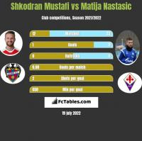 Shkodran Mustafi vs Matija Nastasic h2h player stats