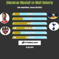 Shkodran Mustafi vs Matt Doherty h2h player stats