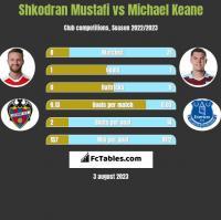 Shkodran Mustafi vs Michael Keane h2h player stats