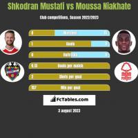 Shkodran Mustafi vs Moussa Niakhate h2h player stats