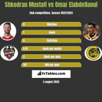 Shkodran Mustafi vs Omar Elabdellaoui h2h player stats