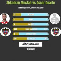 Shkodran Mustafi vs Oscar Duarte h2h player stats