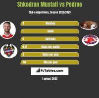 Shkodran Mustafi vs Pedrao h2h player stats