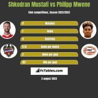 Shkodran Mustafi vs Philipp Mwene h2h player stats