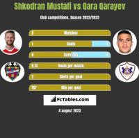 Shkodran Mustafi vs Qara Qarayev h2h player stats