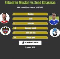 Shkodran Mustafi vs Sead Kolasinać h2h player stats