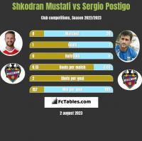 Shkodran Mustafi vs Sergio Postigo h2h player stats