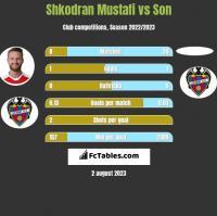 Shkodran Mustafi vs Son h2h player stats