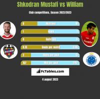 Shkodran Mustafi vs William h2h player stats