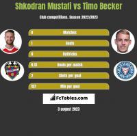 Shkodran Mustafi vs Timo Becker h2h player stats