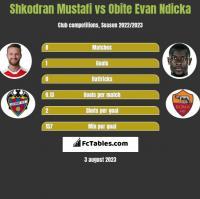 Shkodran Mustafi vs Obite Evan Ndicka h2h player stats