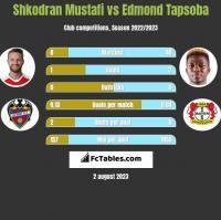 Shkodran Mustafi vs Edmond Tapsoba h2h player stats