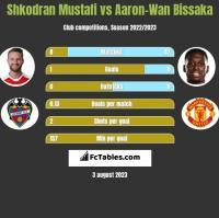 Shkodran Mustafi vs Aaron-Wan Bissaka h2h player stats