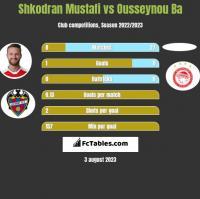 Shkodran Mustafi vs Ousseynou Ba h2h player stats