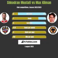 Shkodran Mustafi vs Max Kilman h2h player stats