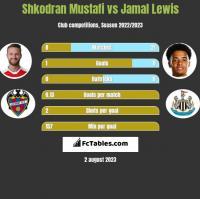 Shkodran Mustafi vs Jamal Lewis h2h player stats