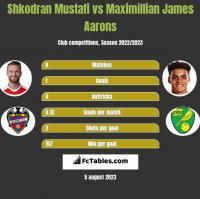 Shkodran Mustafi vs Maximillian James Aarons h2h player stats