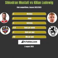 Shkodran Mustafi vs Kilian Ludewig h2h player stats