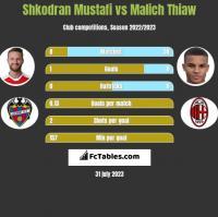 Shkodran Mustafi vs Malich Thiaw h2h player stats