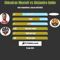 Shkodran Mustafi vs Alejandro Balde h2h player stats