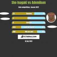 Sho Inagaki vs Ademilson h2h player stats