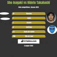 Sho Inagaki vs Hideto Takahashi h2h player stats