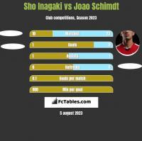 Sho Inagaki vs Joao Schimdt h2h player stats