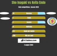 Sho Inagaki vs Keita Endo h2h player stats