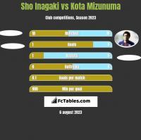 Sho Inagaki vs Kota Mizunuma h2h player stats