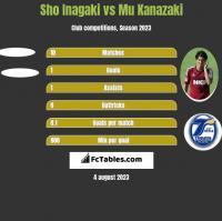 Sho Inagaki vs Mu Kanazaki h2h player stats