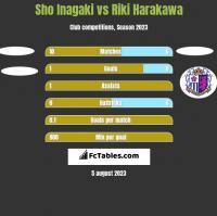 Sho Inagaki vs Riki Harakawa h2h player stats