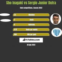 Sho Inagaki vs Sergio Junior Dutra h2h player stats