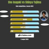 Sho Inagaki vs Shinya Yajima h2h player stats