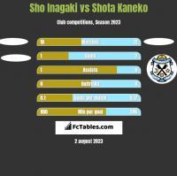 Sho Inagaki vs Shota Kaneko h2h player stats