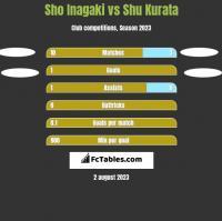 Sho Inagaki vs Shu Kurata h2h player stats