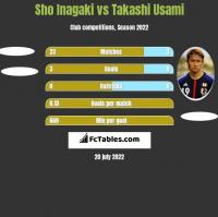 Sho Inagaki vs Takashi Usami h2h player stats
