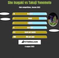 Sho Inagaki vs Takuji Yonemoto h2h player stats