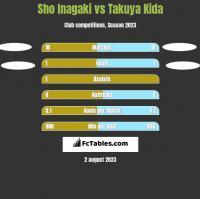 Sho Inagaki vs Takuya Kida h2h player stats