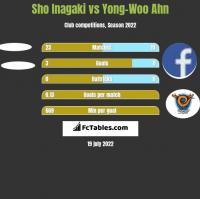 Sho Inagaki vs Yong-Woo Ahn h2h player stats