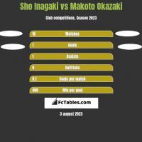 Sho Inagaki vs Makoto Okazaki h2h player stats