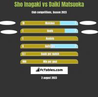Sho Inagaki vs Daiki Matsuoka h2h player stats