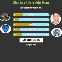 Sho Ito vs Everaldo Stum h2h player stats