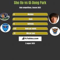 Sho Ito vs Gi-Dong Park h2h player stats
